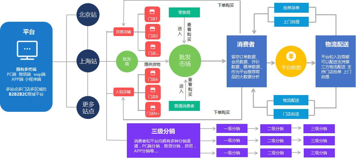 商佑B2B2C商城系统架构及市场蓝图
