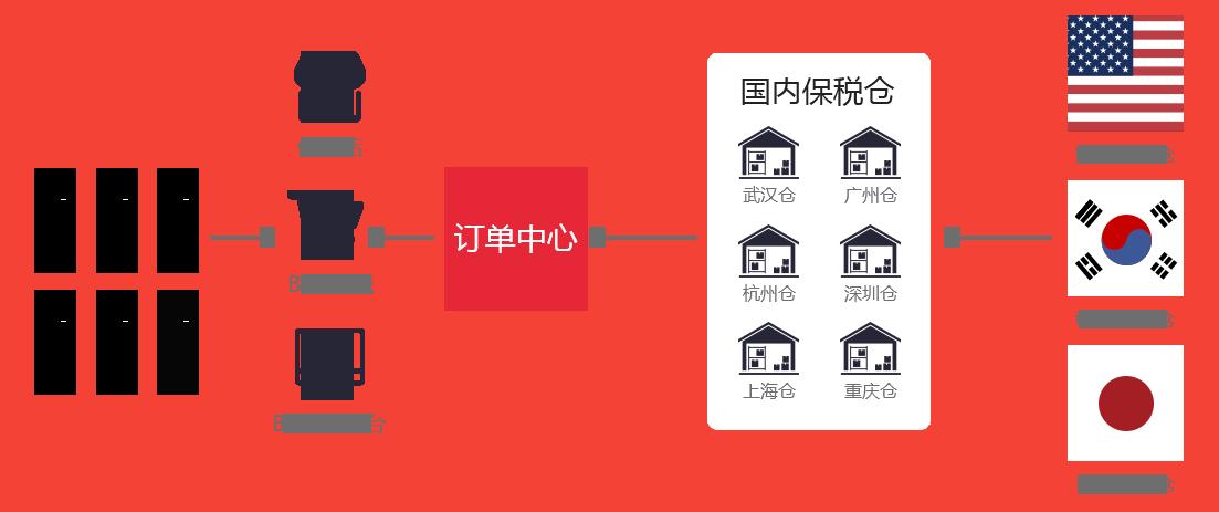 跨境电商模式导图