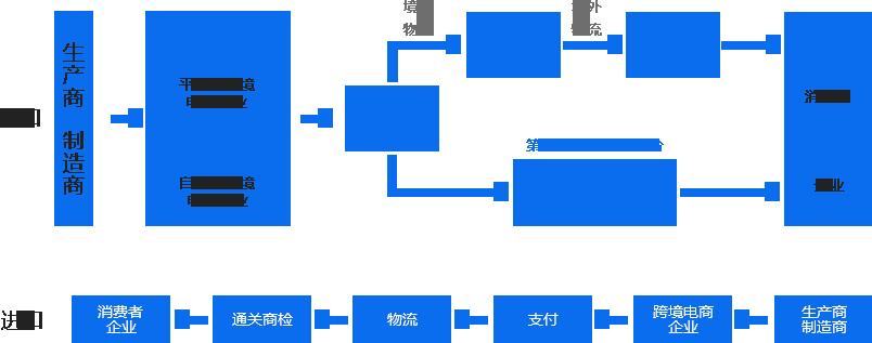 跨境电商流程